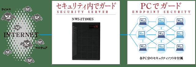 強靭なデータ保管能力と、業務効率を両立したストレージの新しい形。